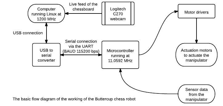 Chess Robot Flow Diagram
