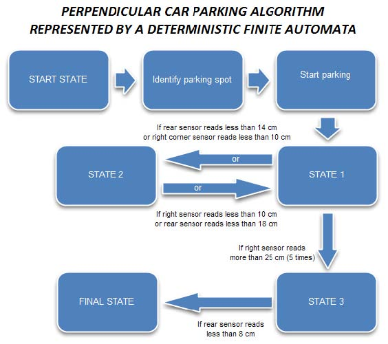 Parking Robot Schematic